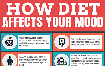 How Diet Affects Your Mood [infographic]