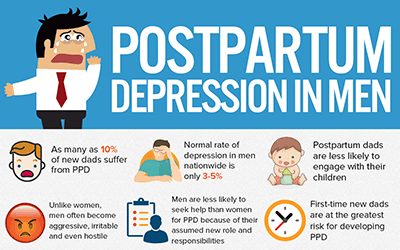 Postpartum Depression in Men [infographic]