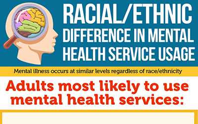Racial and Ethnic Differences in Mental Health Usage [infographic]