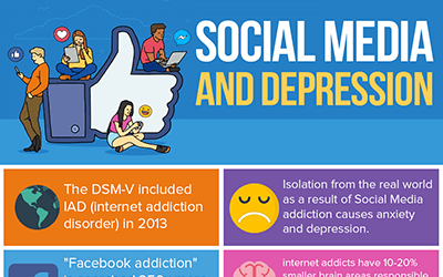 Social Media and Depression infographic - Larkr: On ...