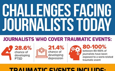 Challenges Facing Journalists Today [infographic]