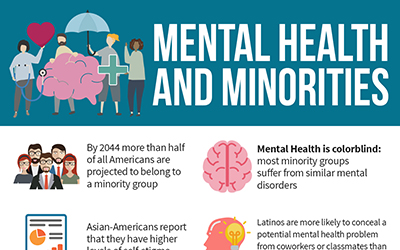 Mental Health and Minorities [infographic]