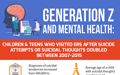 Generation Z Kids and Mental Health [infographic]