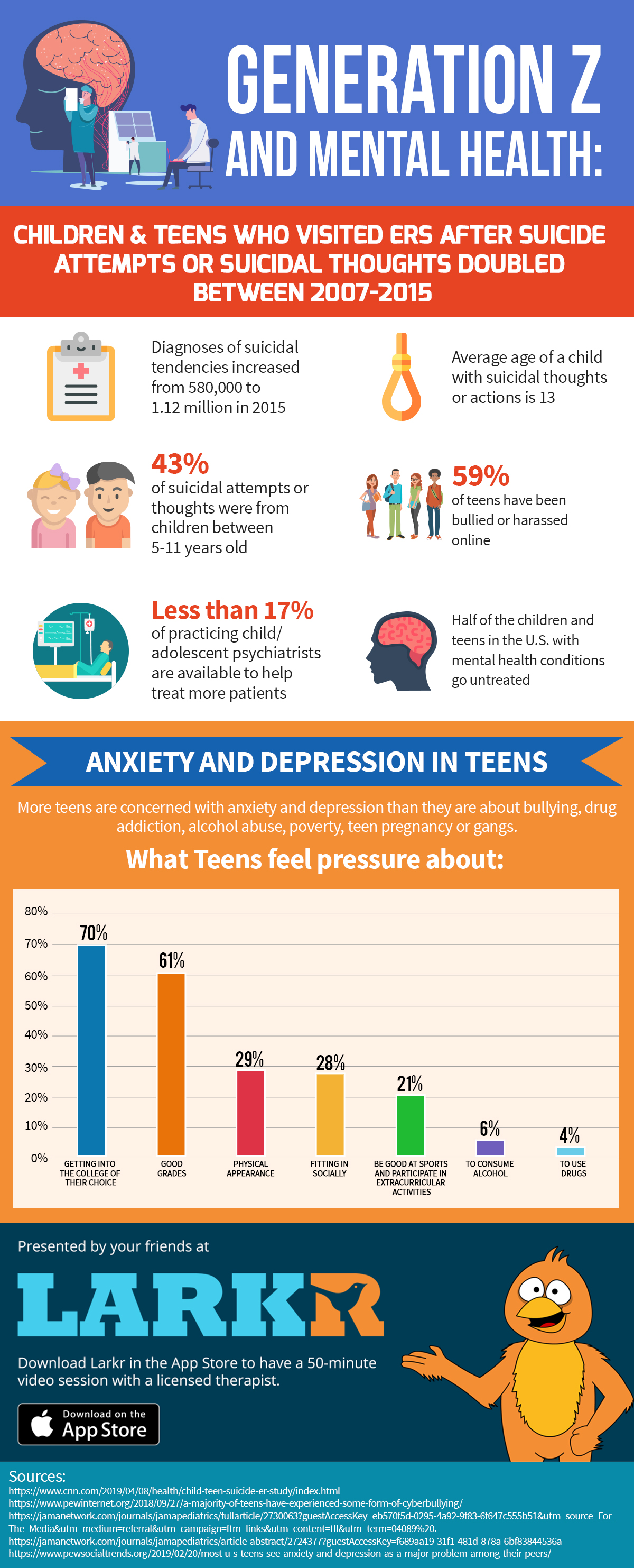 Generation Z and Mental Health